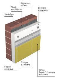 Εξωτερική θερμομόνωση σε υφιστάμενα κτίρια: Τι είναι;