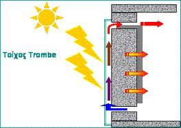 Τι είναι τοίχος Trombe και πως λειτουργεί