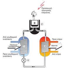 Tip: Αντλία θερμότητας και κλιματισμός