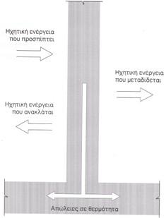 Tip: Μετάδοση της ηχητικής ενέργειας μέσα από χώρισμα