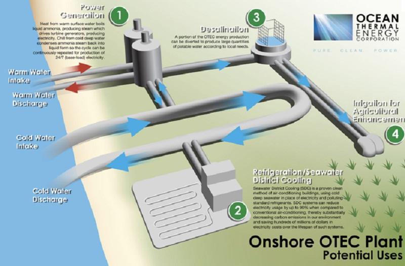 Νέα μορφή ενέργειας (OTEC) εκμεταλλεύεται τη διαφορά θερμοκρασίας του θαλασσινού νερού
