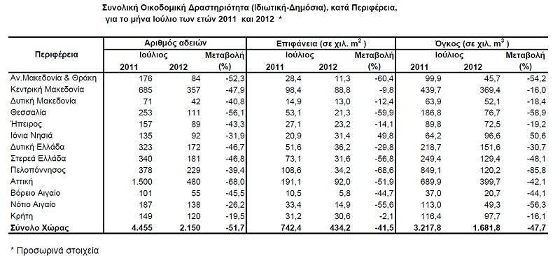 Πτώση 51,7% στις οικοδομικές άδειες