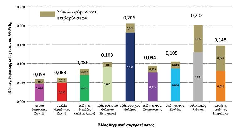 Ποιος τρόπος θέρμανσης είναι πιο φθηνός (έρευνα ΕΜΠ)